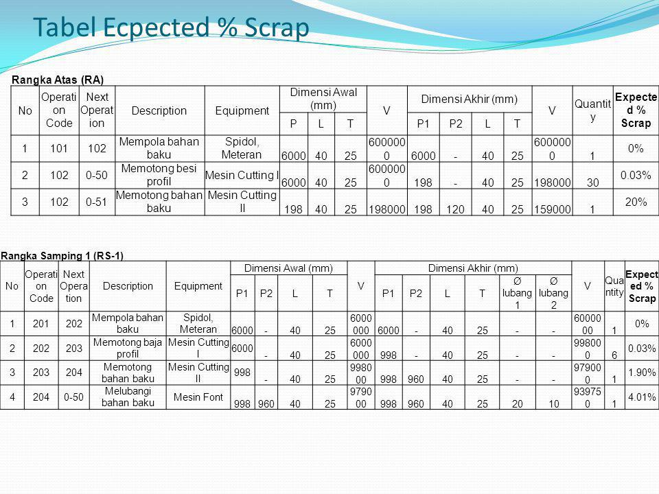Tabel Ecpected % Scrap Rangka Atas (RA) No Operation Code