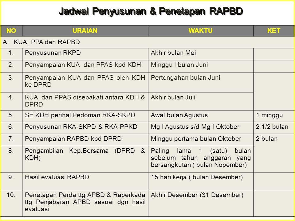 Jadwal Penyusunan & Penetapan RAPBD