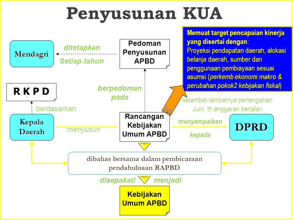 Penyusunan KUA DPRD R K P D Mendagri Kepala Daerah
