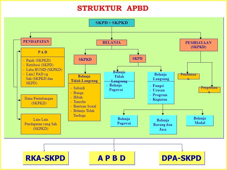 STRUKTUR APBD RKA-SKPD A P B D DPA-SKPD SKPD + SKPKD PENDAPATAN