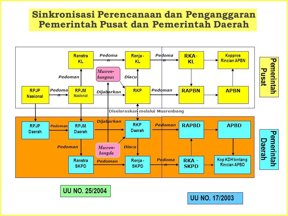 Sinkronisasi Perencanaan dan Penganggaran Pemerintah Pusat dan Pemerintah Daerah