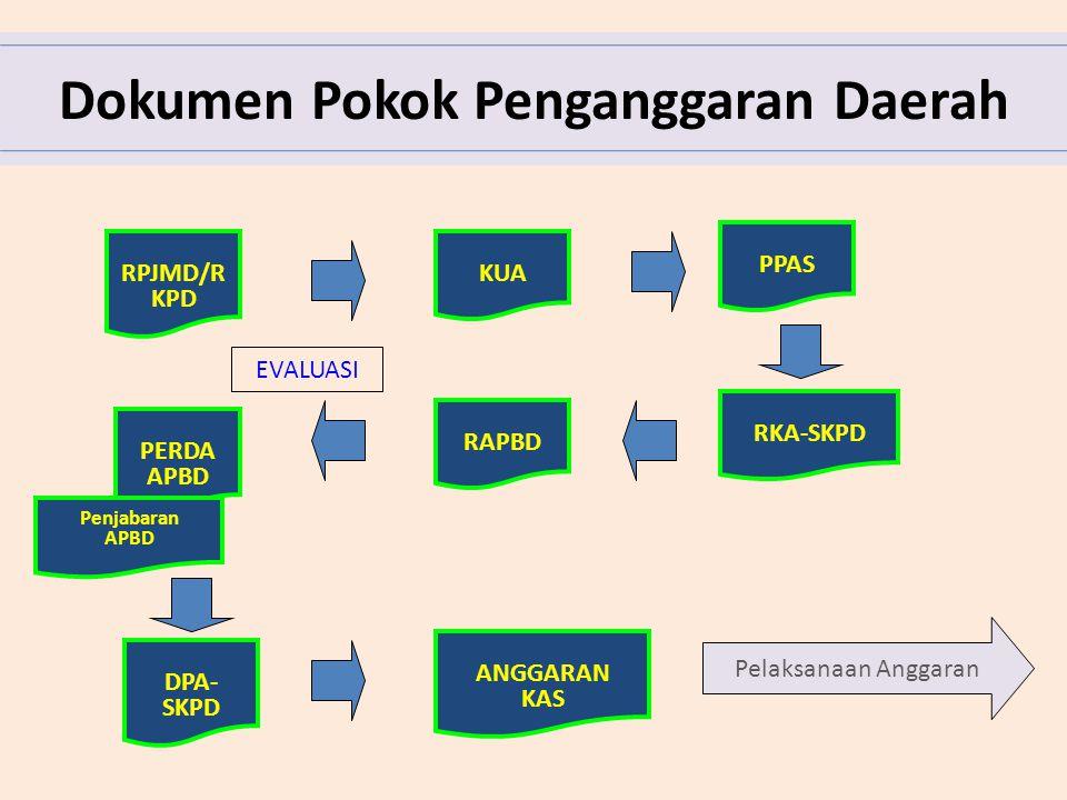 Dokumen Pokok Penganggaran Daerah