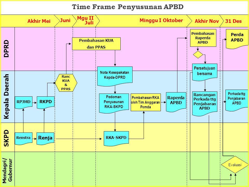 Time Frame Penyusunan APBD