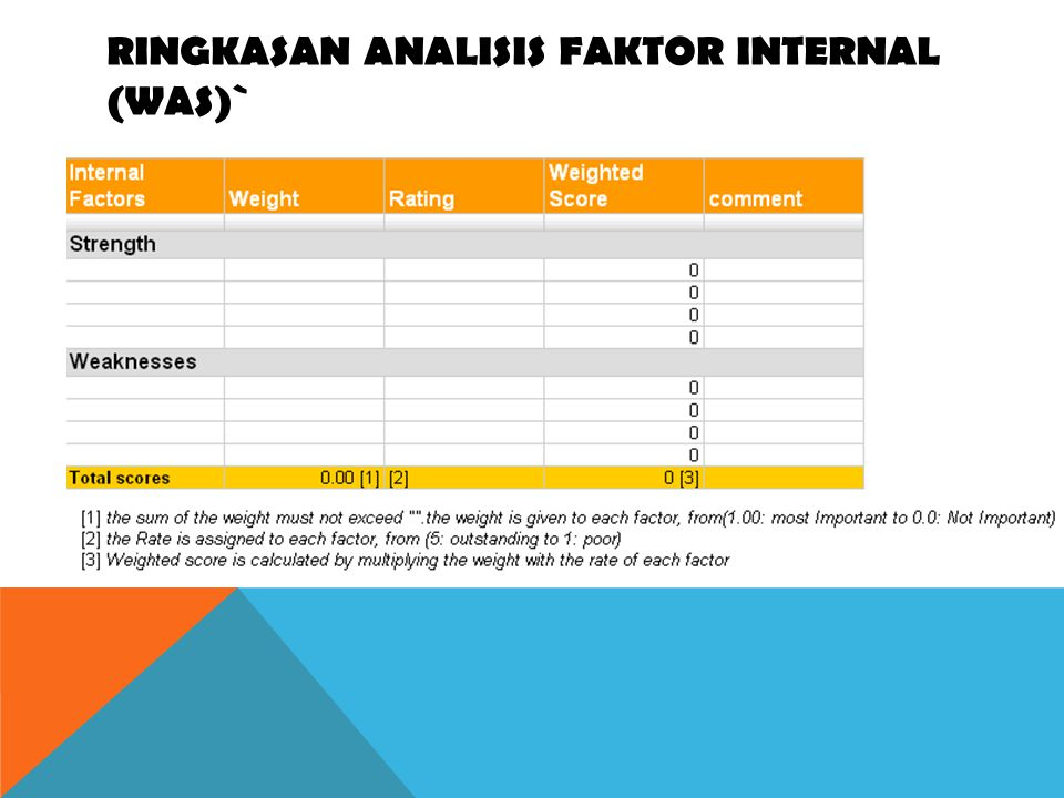 RINGKASAN ANALISIS FAKTOR INTERNAL (WAS)`