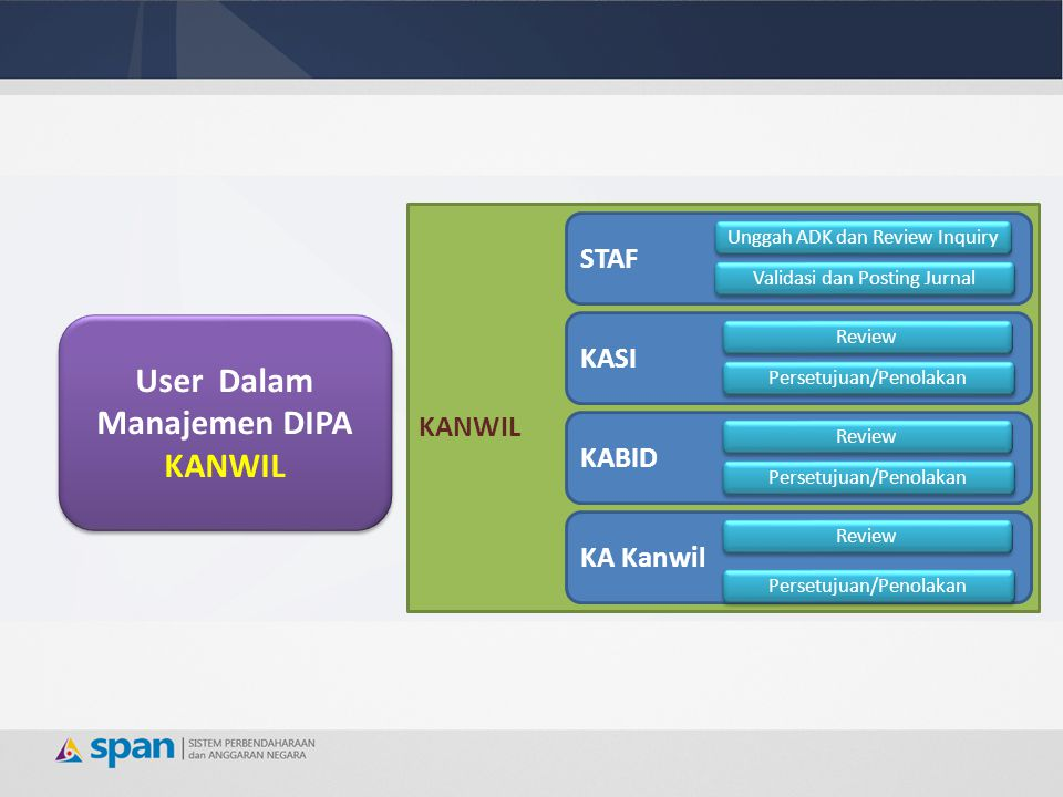 User Dalam Manajemen DIPA KANWIL