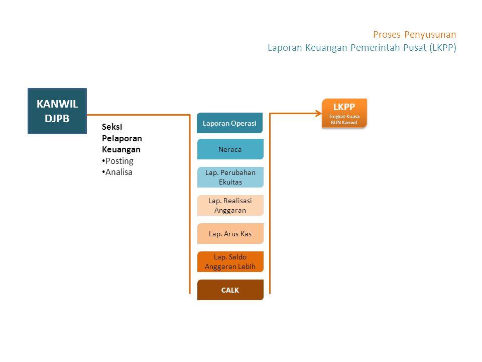 KANWIL DJPB Proses Penyusunan Laporan Keuangan Pemerintah Pusat (LKPP)