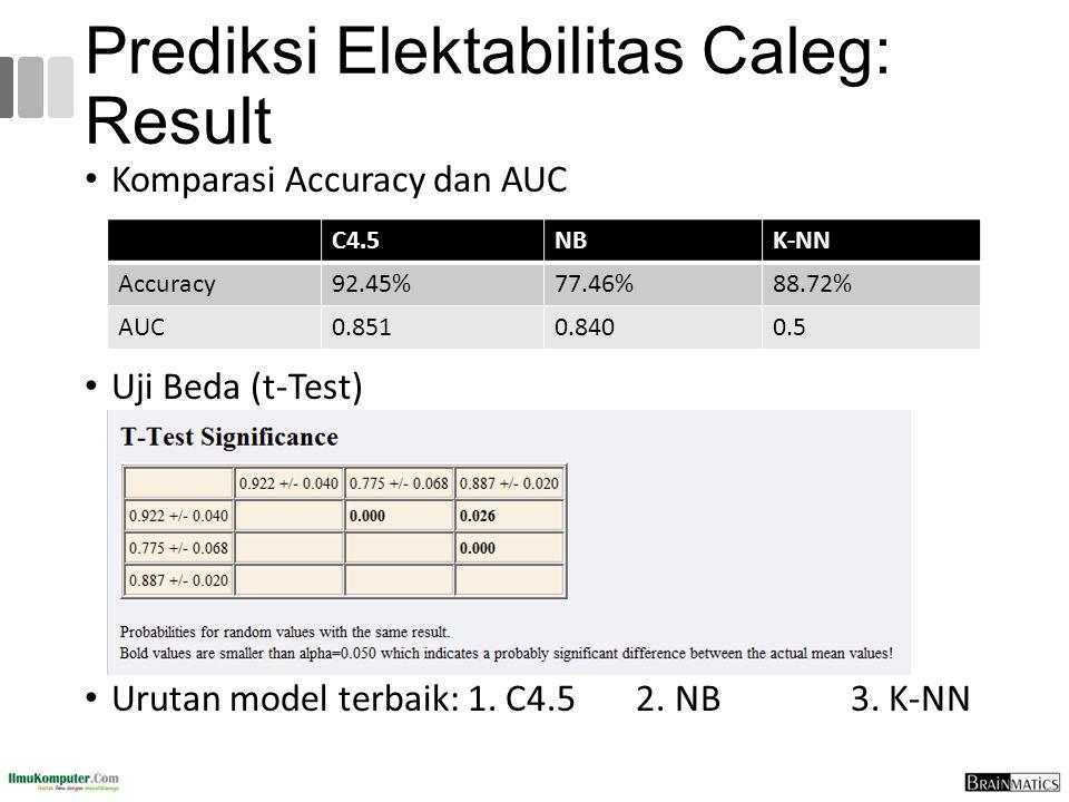 Prediksi Elektabilitas Caleg: Result