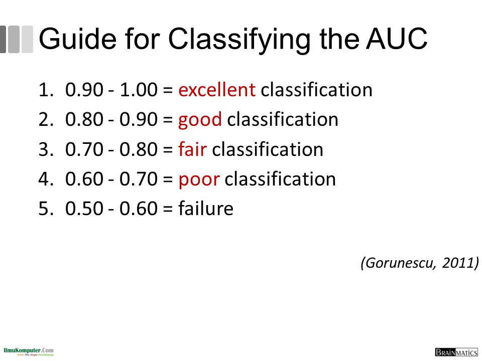 Guide for Classifying the AUC