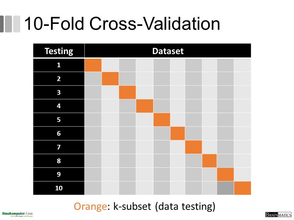 10-Fold Cross-Validation