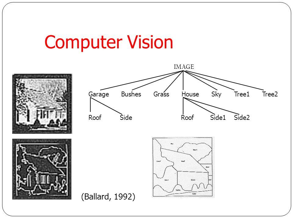 Computer Vision (Ballard, 1992) IMAGE