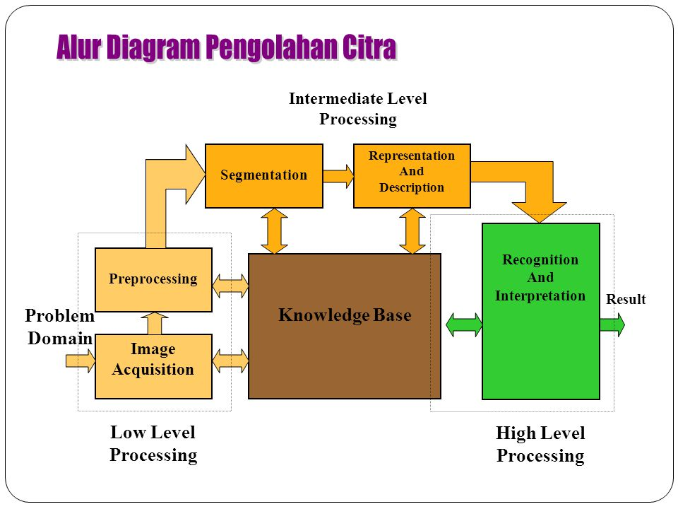 Alur Diagram Pengolahan Citra