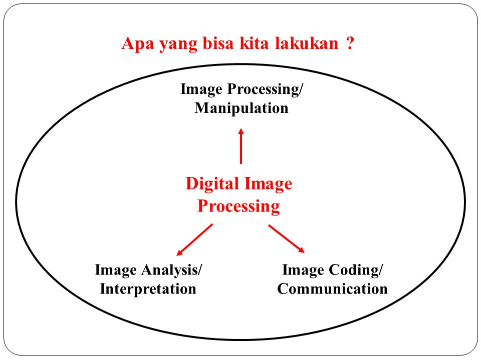 Image Coding/ Communication