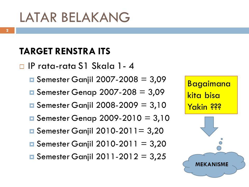 LATAR BELAKANG TARGET RENSTRA ITS IP rata-rata S1 Skala 1- 4