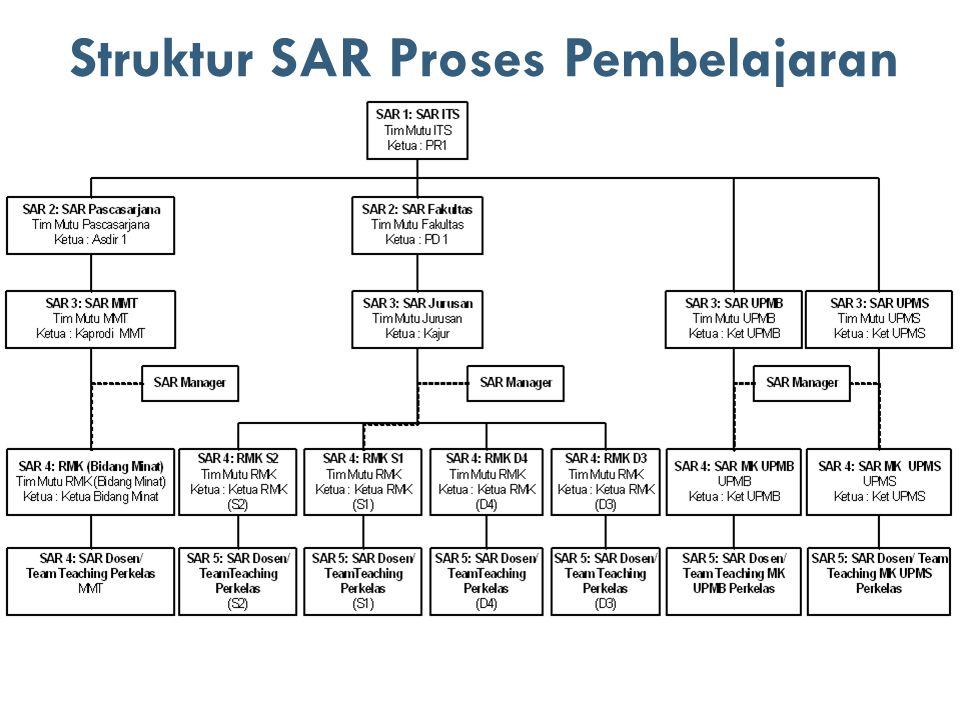 Struktur SAR Proses Pembelajaran