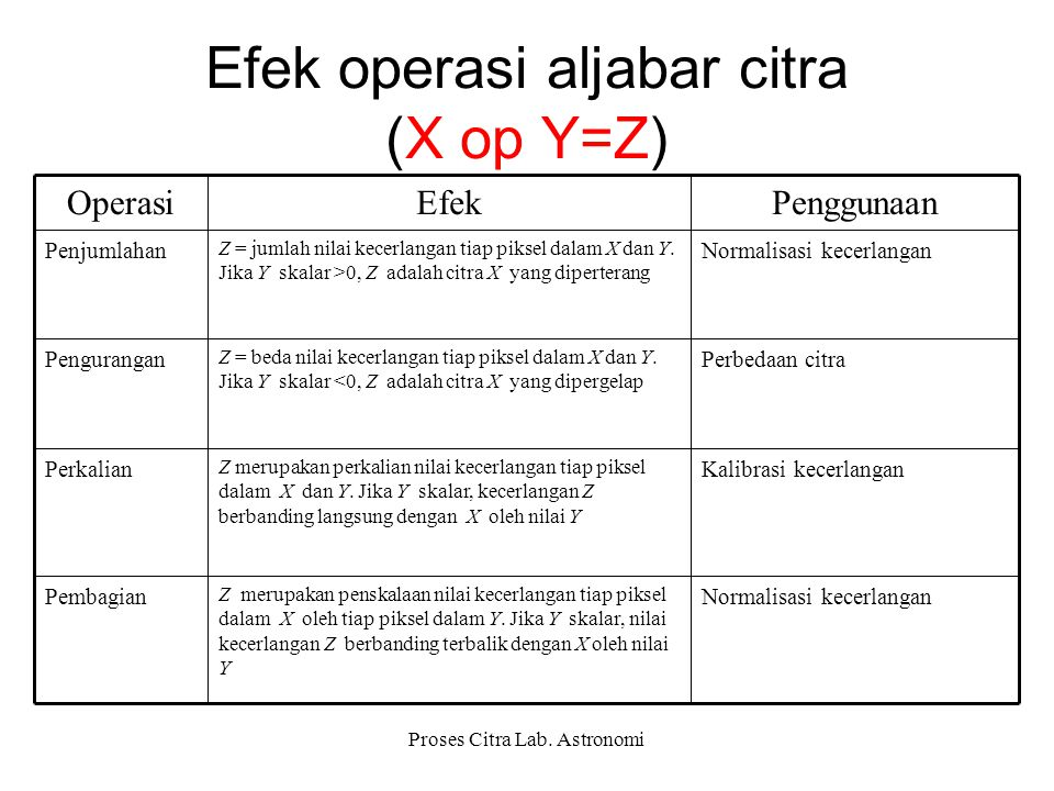 Efek operasi aljabar citra (X op Y=Z)