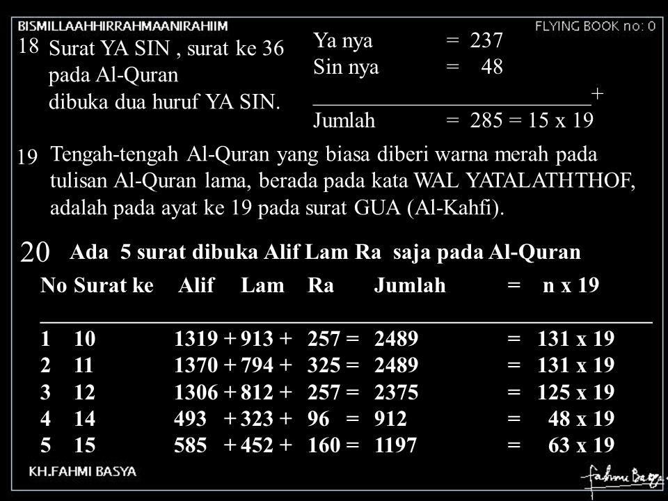 20 Ya nya = 237 18 Surat YA SIN , surat ke 36 pada Al-Quran