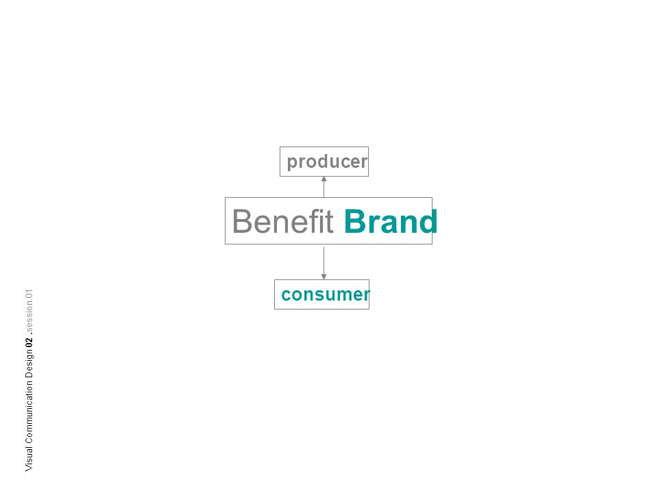 Benefit Brand producer consumer
