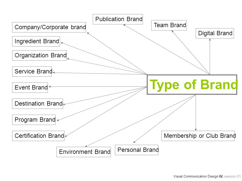 Type of Brand Publication Brand Team Brand Company/Corporate brand