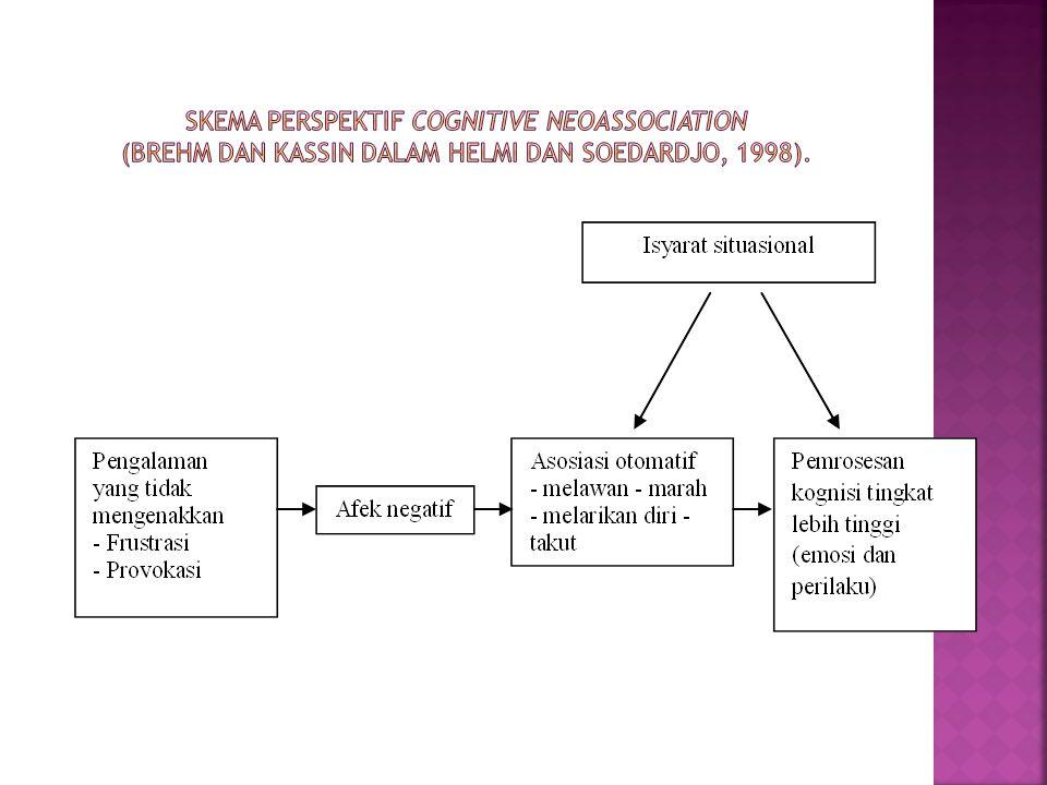 Skema Perspektif Cognitive Neoassociation (Brehm dan Kassin dalam Helmi dan Soedardjo, 1998).