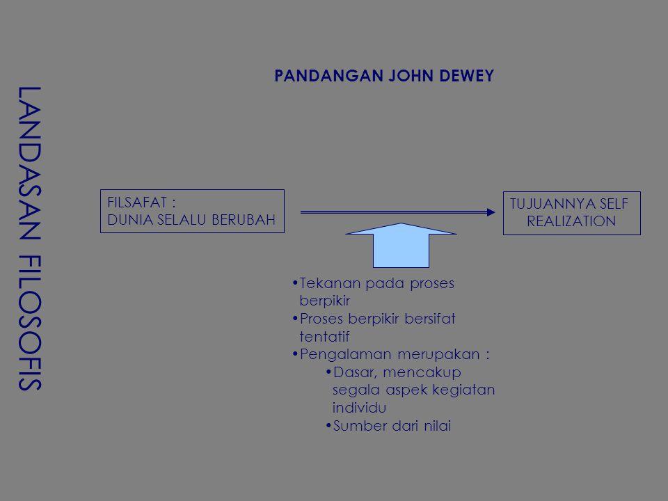 LANDASAN FILOSOFIS PANDANGAN JOHN DEWEY FILSAFAT : TUJUANNYA SELF