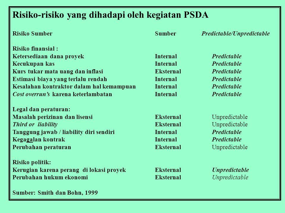 Risiko-risiko yang dihadapi oleh kegiatan PSDA
