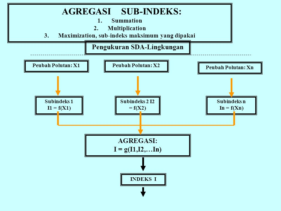 AGREGASI SUB-INDEKS: Pengukuran SDA-Lingkungan AGREGASI: