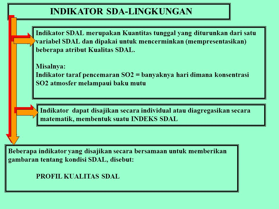 INDIKATOR SDA-LINGKUNGAN