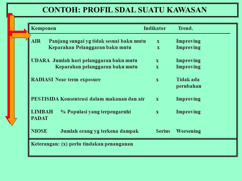 CONTOH: PROFIL SDAL SUATU KAWASAN