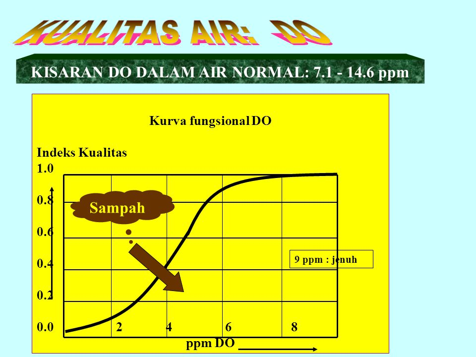 KISARAN DO DALAM AIR NORMAL: 7.1 - 14.6 ppm