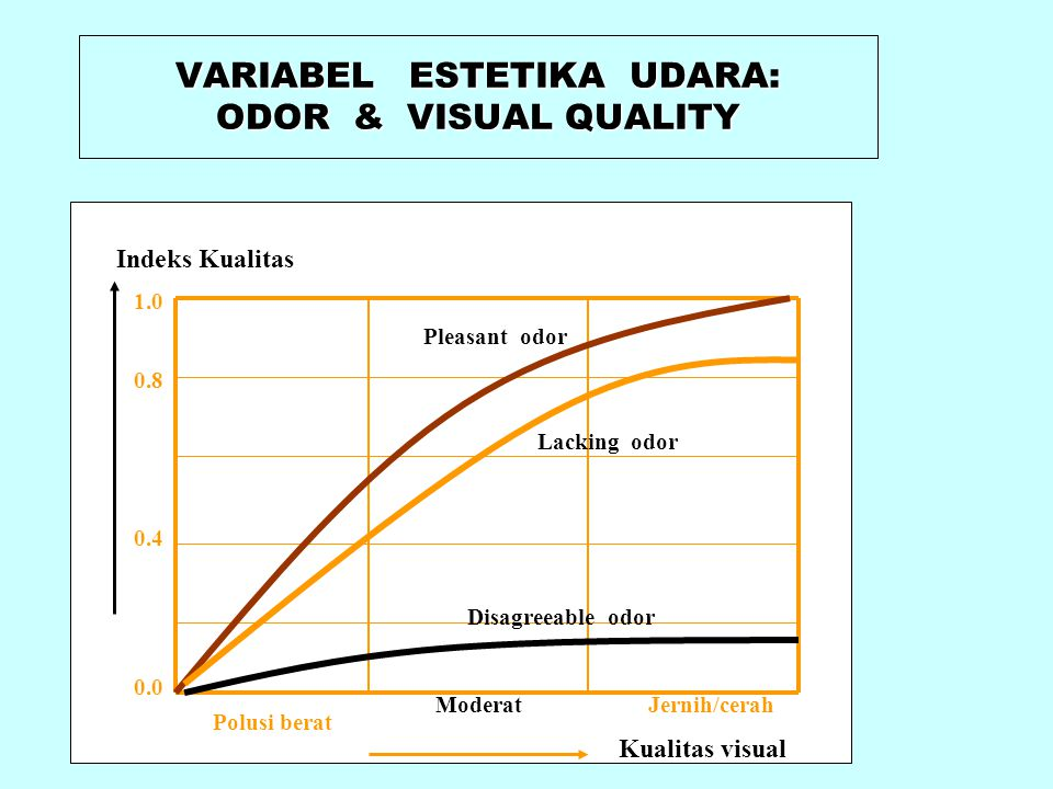 VARIABEL ESTETIKA UDARA: ODOR & VISUAL QUALITY