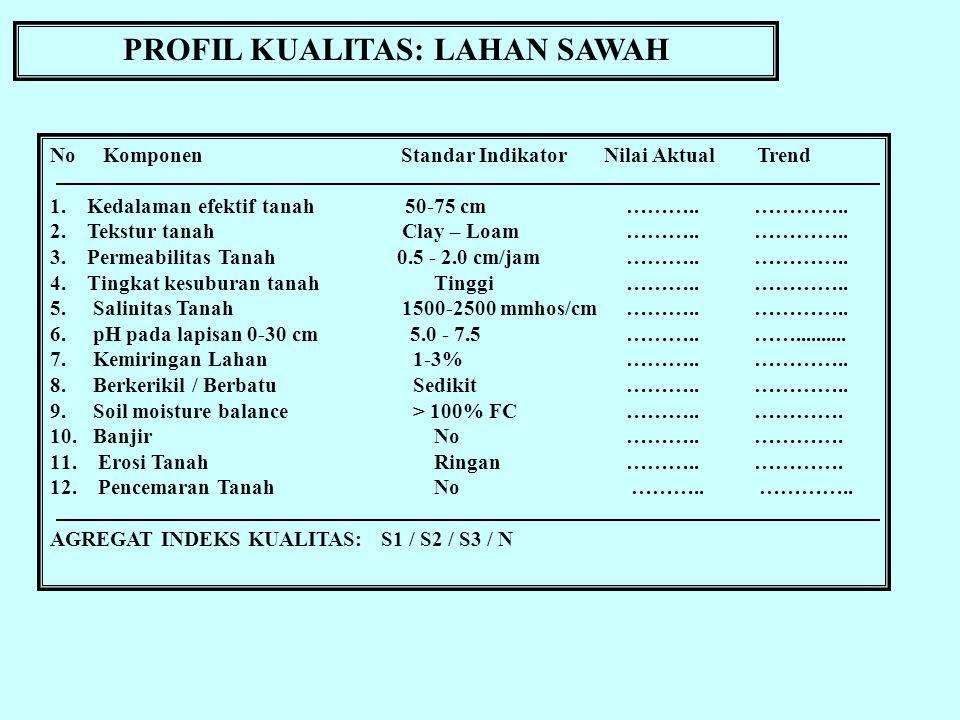 PROFIL KUALITAS: LAHAN SAWAH