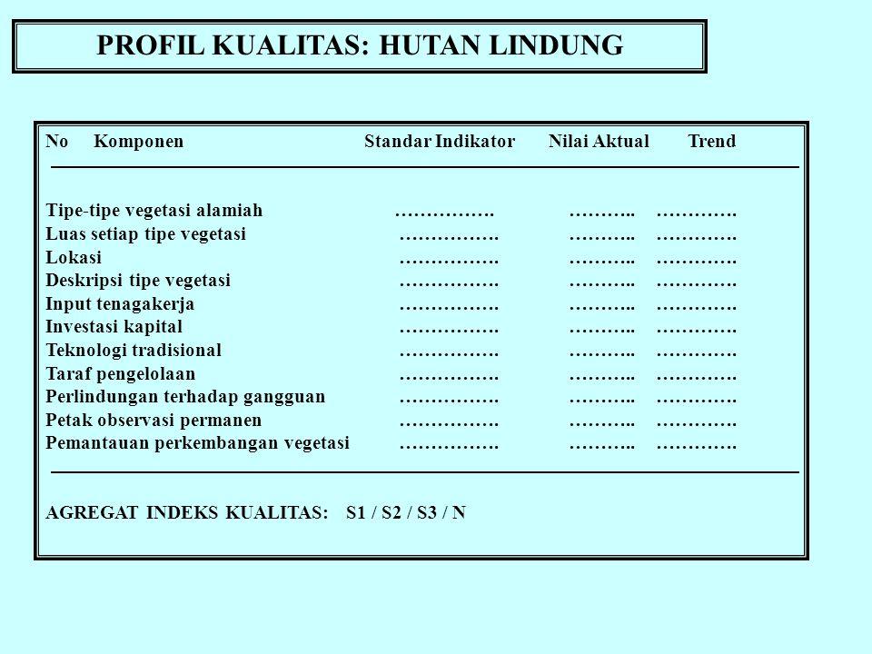 PROFIL KUALITAS: HUTAN LINDUNG