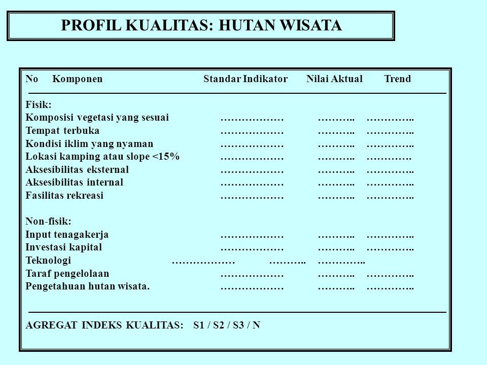 PROFIL KUALITAS: HUTAN WISATA