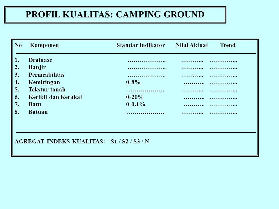 PROFIL KUALITAS: CAMPING GROUND