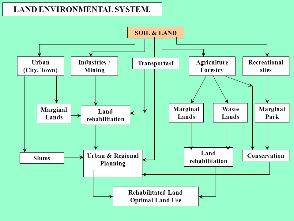 LAND ENVIRONMENTAL SYSTEM. Urban & Regional Planning