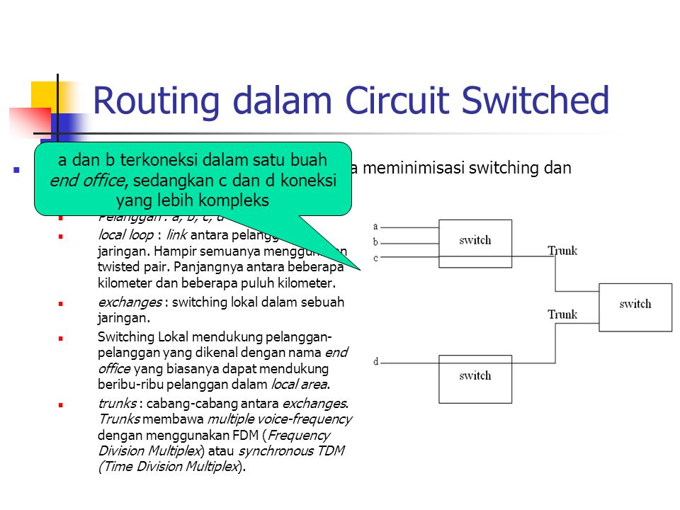 Routing dalam Circuit Switched