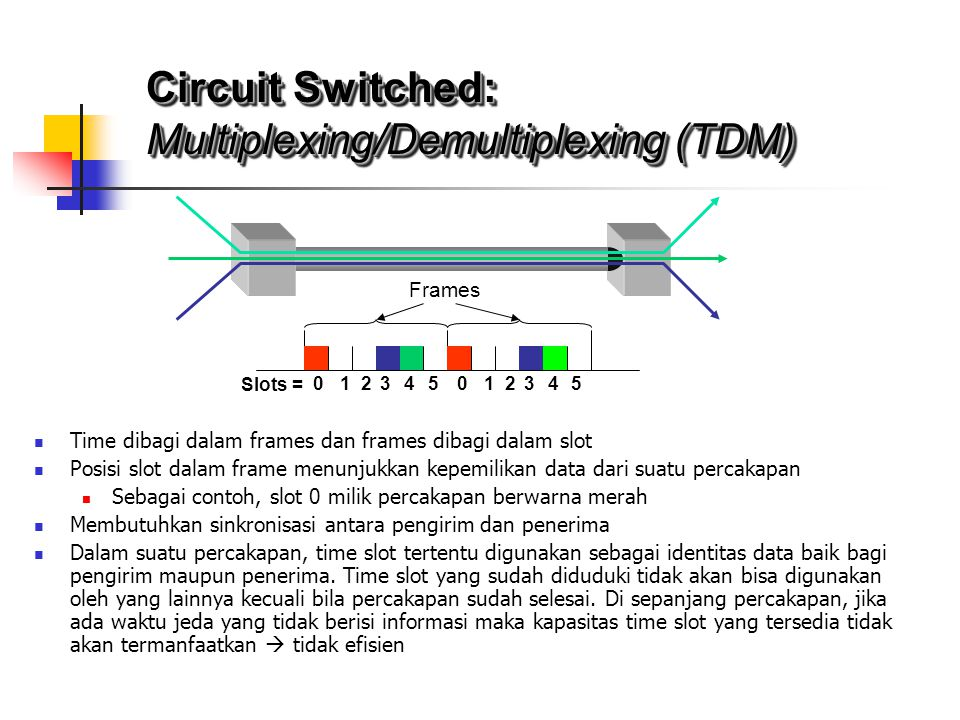 Multiplexing/Demultiplexing (TDM)