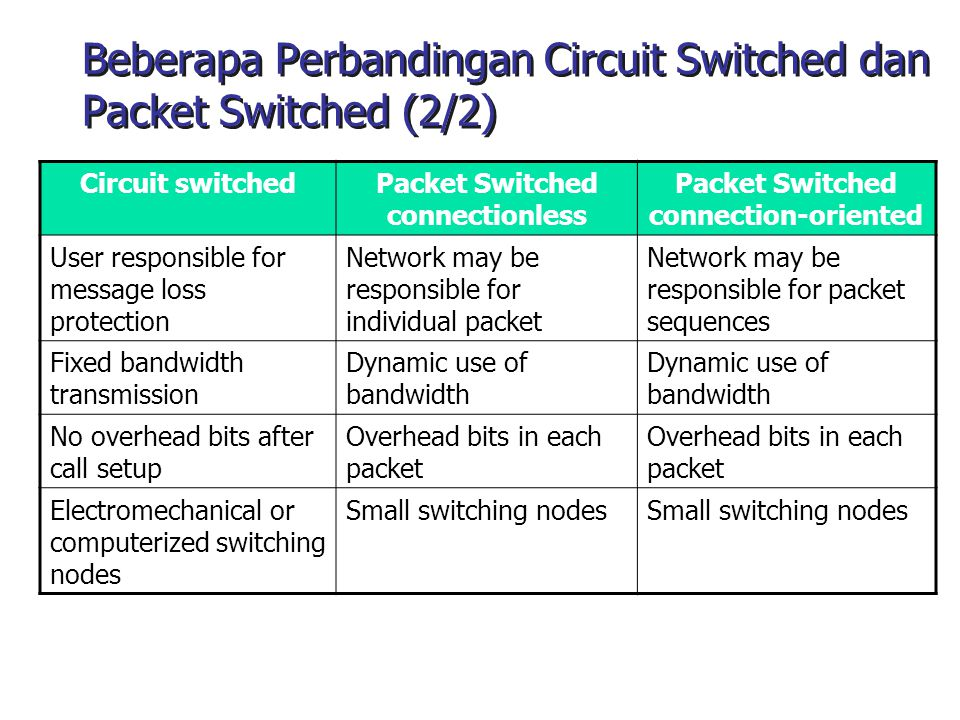 Beberapa Perbandingan Circuit Switched dan Packet Switched (2/2)