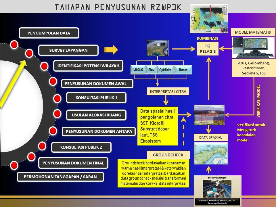 Arus, Gelombang, Pencemaran, Sedimen, TSS