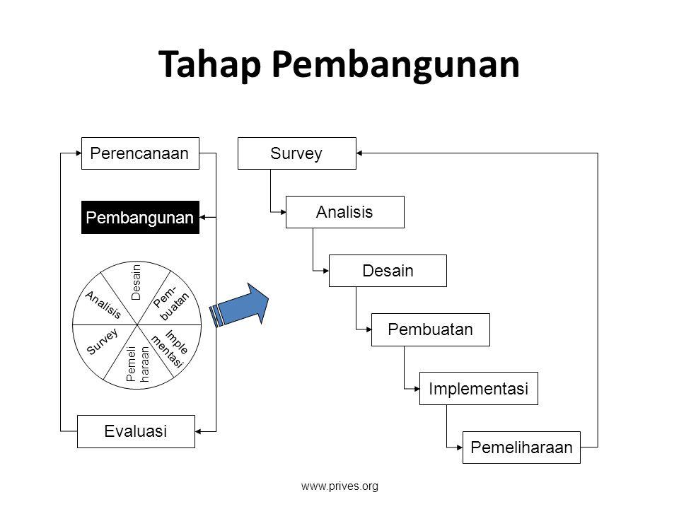 Tahap Pembangunan Perencanaan Survey Analisis Pembangunan Desain