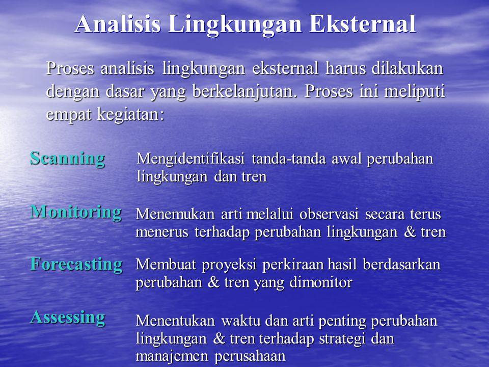 Analisis Lingkungan Eksternal