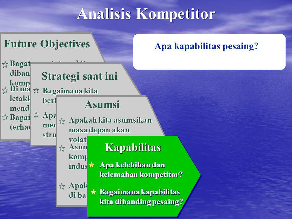 Analisis Kompetitor Future Objectives Strategi saat ini Asumsi