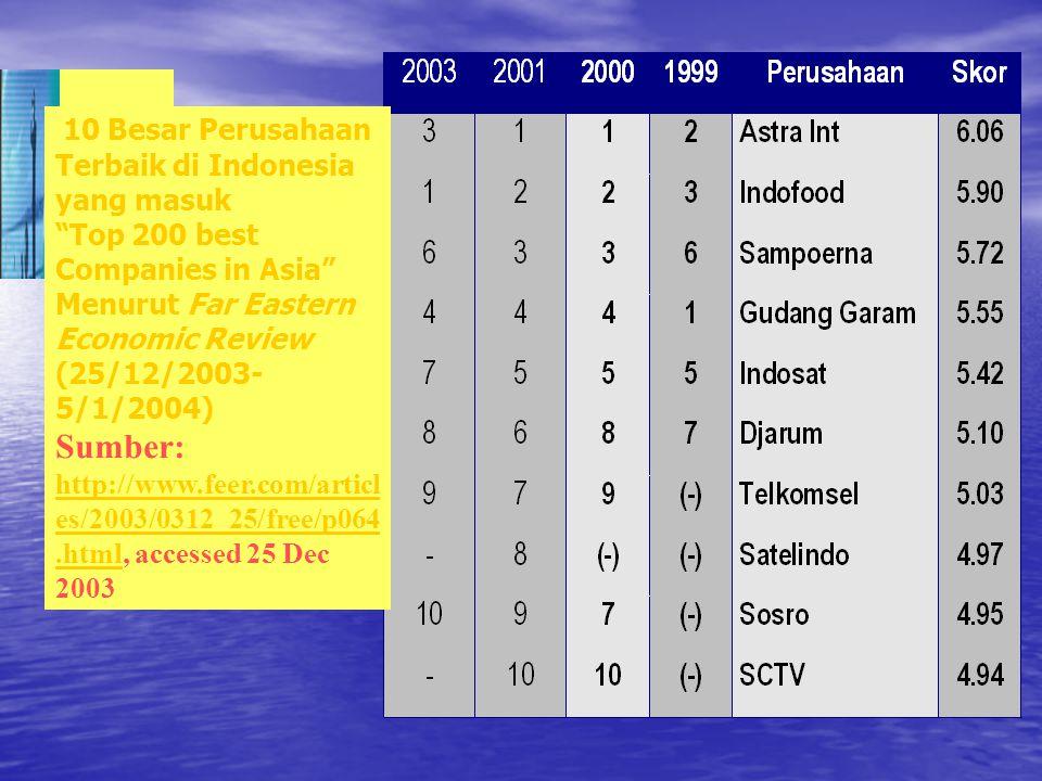 10 Besar Perusahaan Terbaik di Indonesia yang masuk