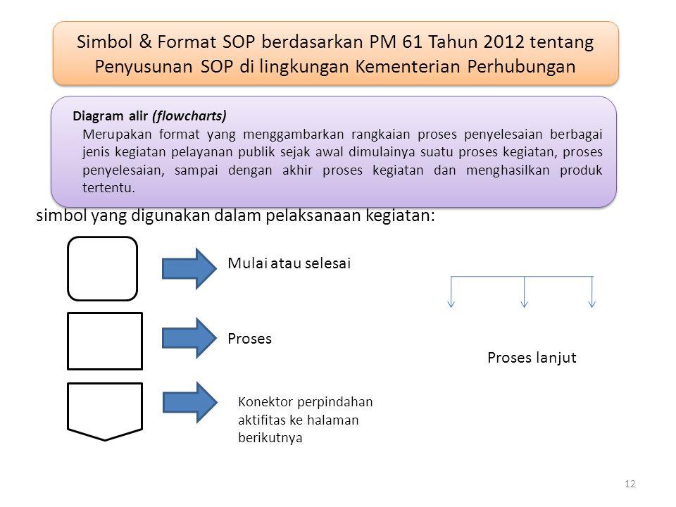 Simbol & Format SOP berdasarkan PM 61 Tahun 2012 tentang Penyusunan SOP di lingkungan Kementerian Perhubungan