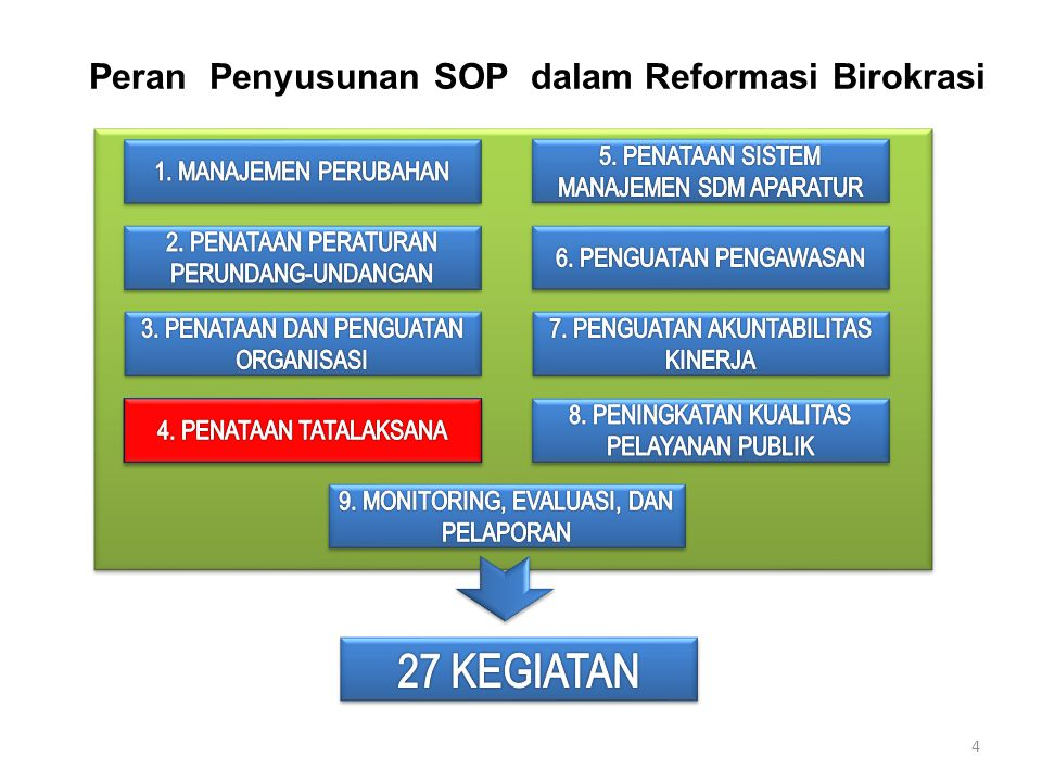 Peran Penyusunan SOP dalam Reformasi Birokrasi