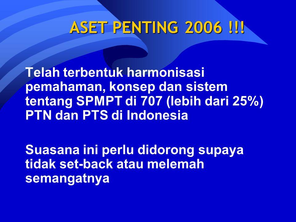 ASET PENTING 2006 !!! Telah terbentuk harmonisasi pemahaman, konsep dan sistem tentang SPMPT di 707 (lebih dari 25%) PTN dan PTS di Indonesia.