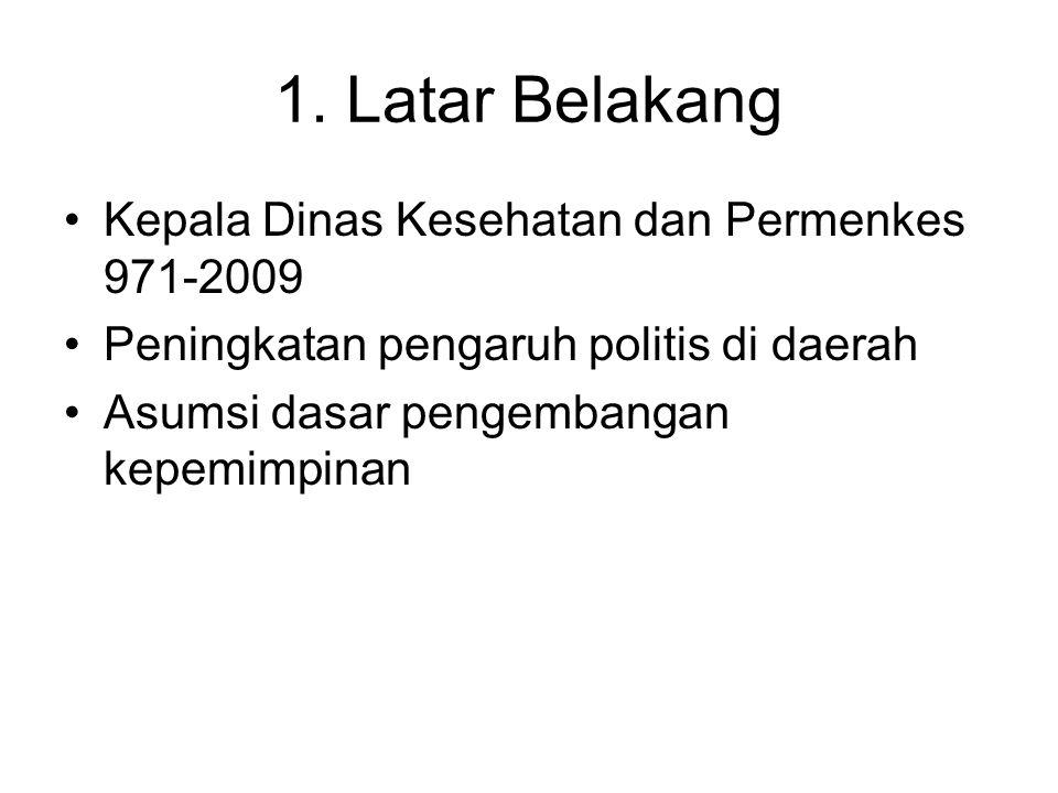1. Latar Belakang Kepala Dinas Kesehatan dan Permenkes 971-2009