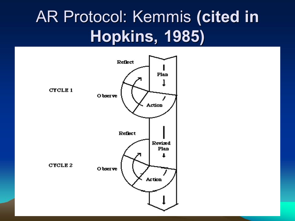 AR Protocol: Kemmis (cited in Hopkins, 1985)