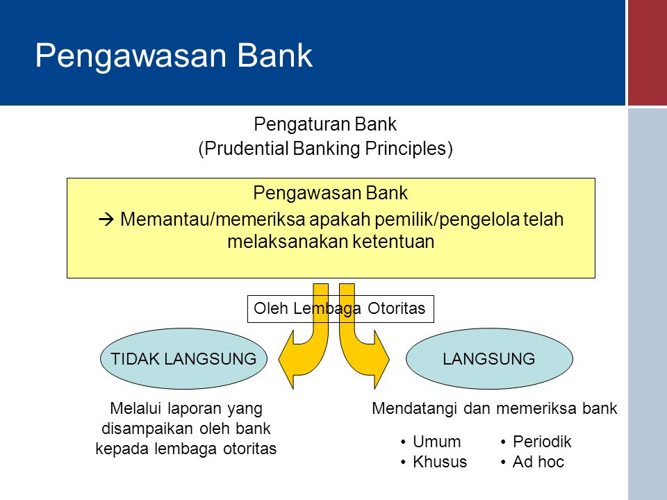 Pengawasan Bank Pengaturan Bank (Prudential Banking Principles)