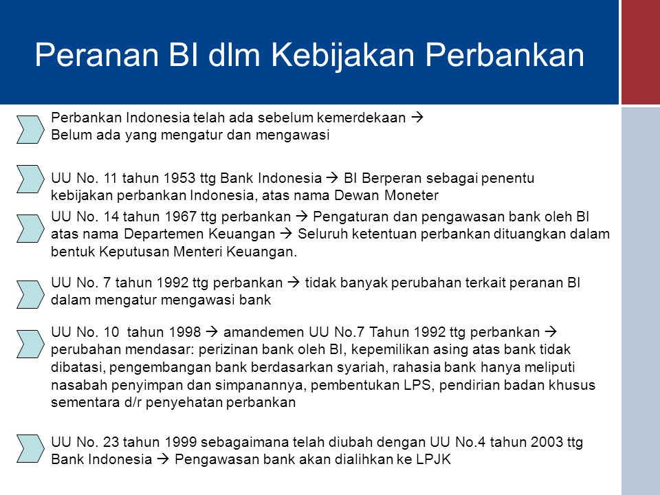 Peranan BI dlm Kebijakan Perbankan